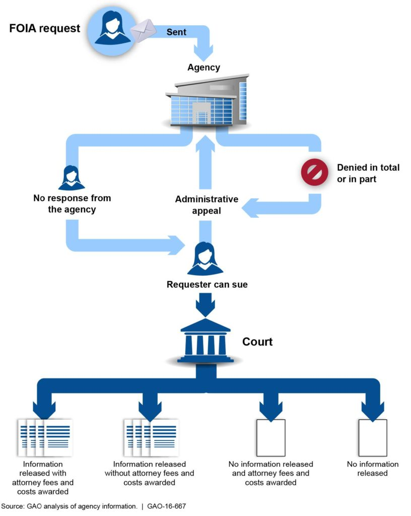 Steps for FOIA_Freedom_of_Information_Act